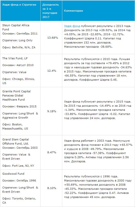 Рейтинги базы хедж-фондов HedgeCo.Net за 1-е полугодие 2017