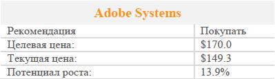 Adobe Systems – инвестиционная привлекательность сохраняется