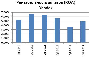 Yandex (YNDX): однозначно недооценен, рекомендуем среднесрочные покупки!