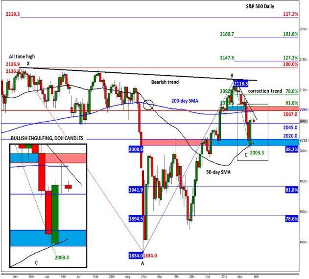 S&P 500: на грани БОЛЬШОГО движения вверх?