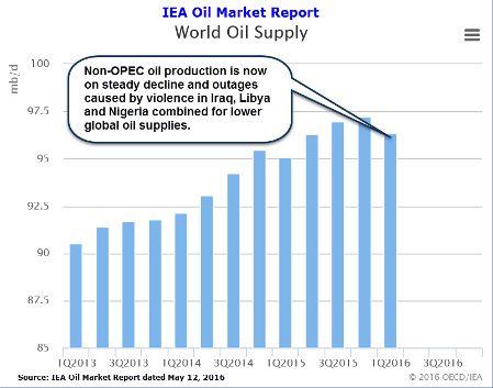 Баланс на рынке нефти восстановится быстро