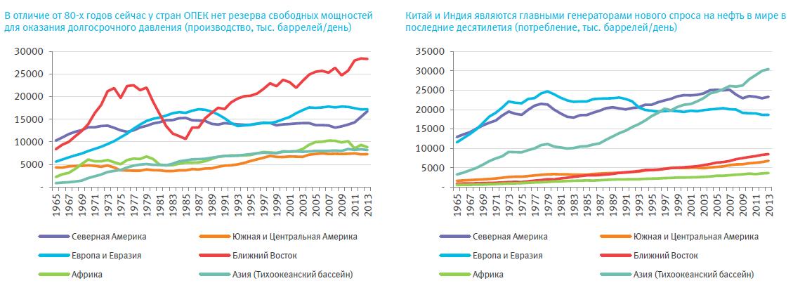 Нефть + санкции = рубль