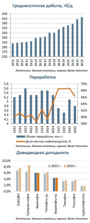 Башнефть  На пороге приватизации