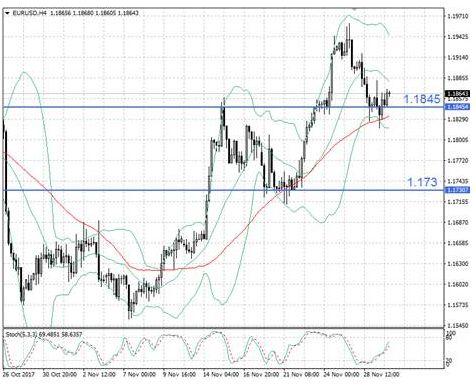 Валютный рынок ждет новостей из Штатов
