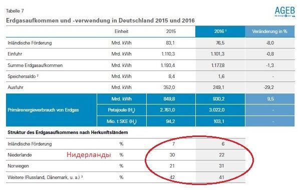 В Нидерландах кончился газ. Германия переключается на российский?