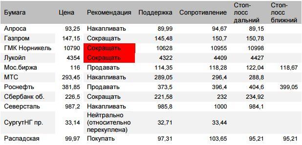 Оценка ситуации по индексу Мосбиржи (закр.2323,51 (-0,64%)) Риски продолжения коррекции оцениваем до 2312-2313 и далее 2307