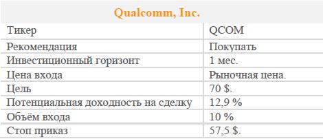 Акции Qualcomm, Inc. Рекомендация - Покупать