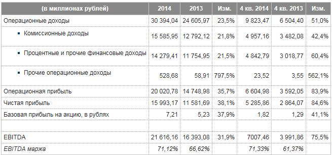 Укрепление рубля играет «против» индекса ММВБ