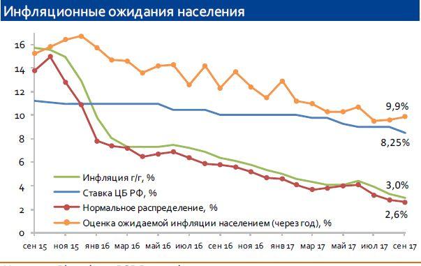 Динамика инфляции и инфляционных ожиданий в октябре
