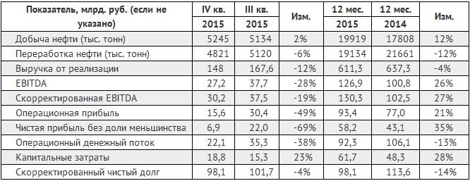 Прибыль Башнефти по МСФО в 2015 году увеличилась до 58,2 млрд. рублей