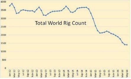 EIA повышает прогнозы по нефти