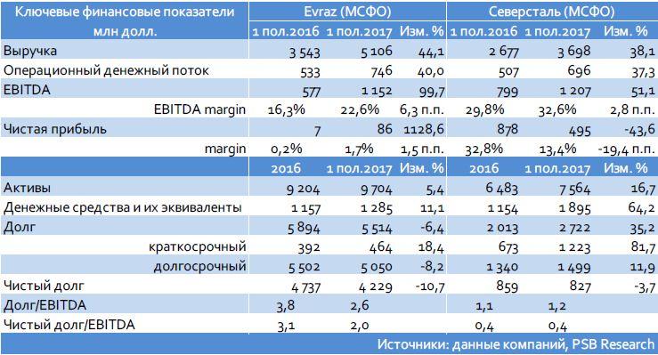 Evraz (Ва3/ВВ-/ВВ-): сильные результаты 1 пол. 2017 г. по МСФО