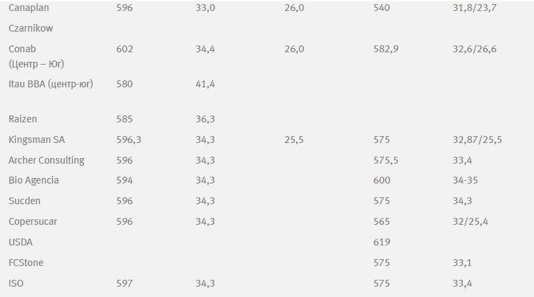 В прошедший период цены на какао-бобы довольно сильно снизились под влиянием существенного сокращения мировой переработки в 4 кв. 2014 г. во всех регионах мира