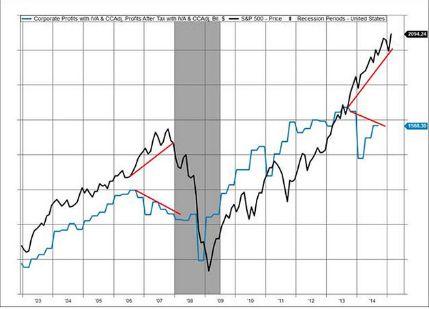Сильный доллар может вызвать «пузырь» на фондовом рынке