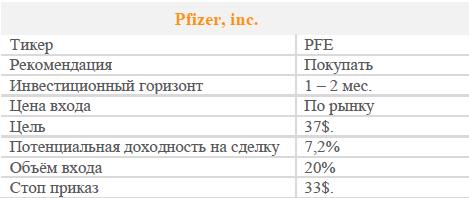 Акции Pfizer. Рекомендация - Покупать