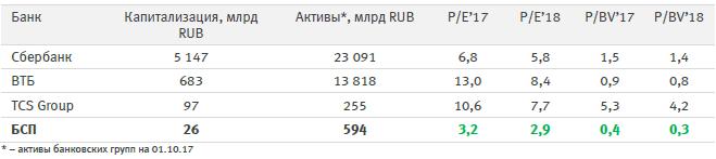 Банк Санкт-Петербург – покупка