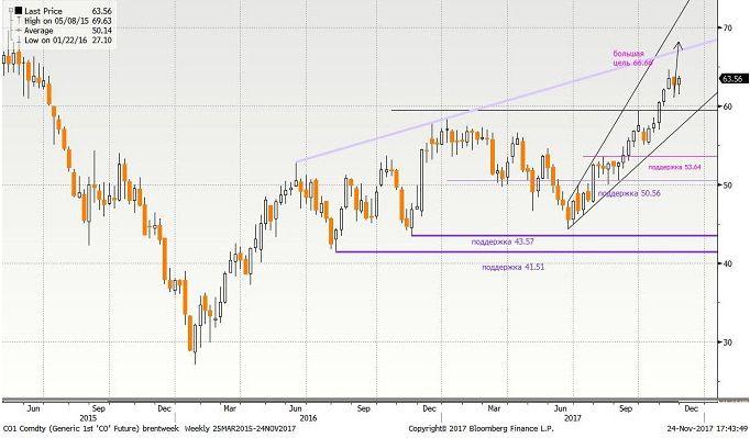 Драйверы движения цены нефти Brent: на финише