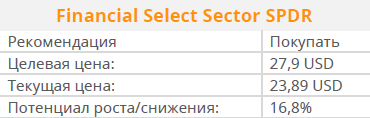 Financial Select Sector SPDR - ETF из «сливок» финансового сектора