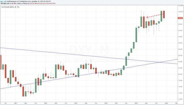 Доллар показал худшую с апреля динамику в декабре