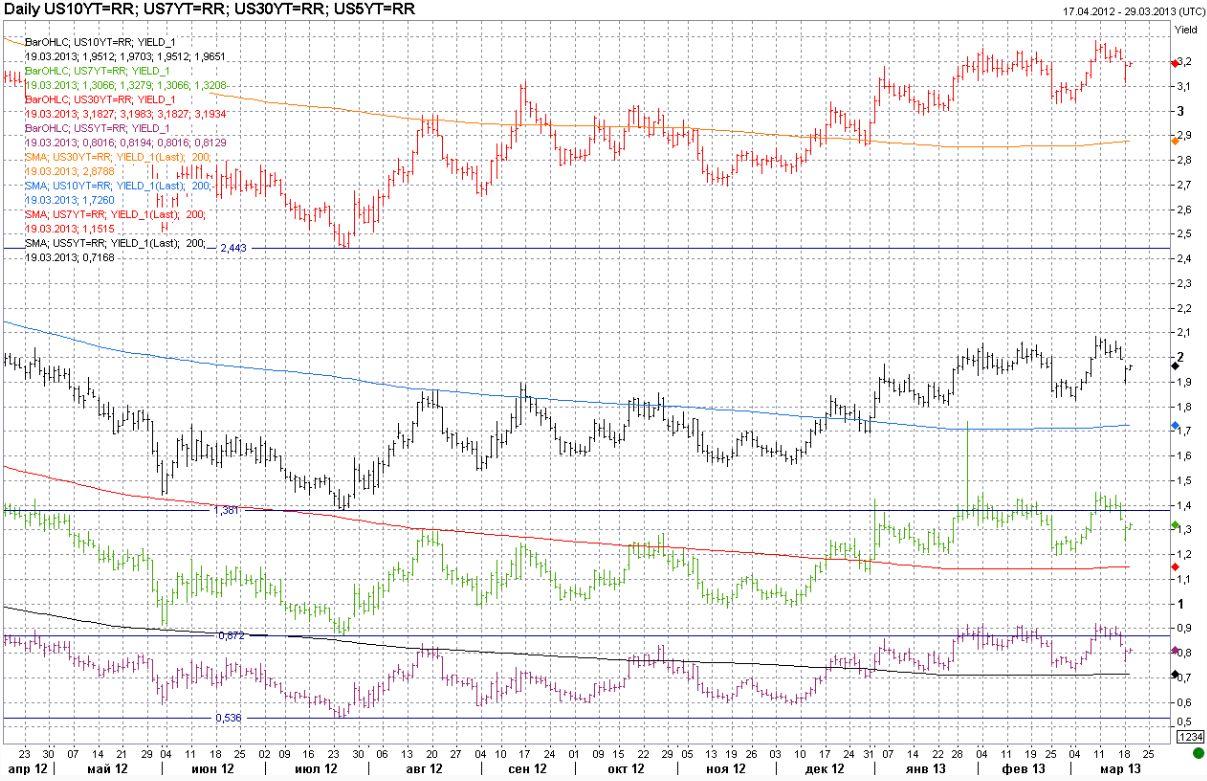 Федрезерву придется прокомментировать снижение безработицы и рост инфляции