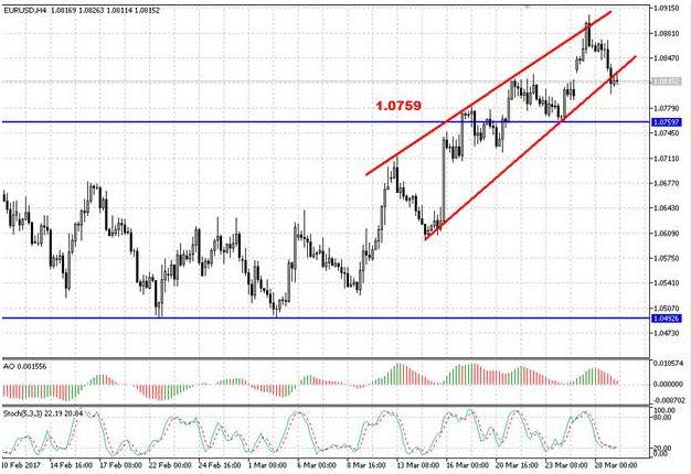 Валютная пара EUR/USD снова торгуется в минусе