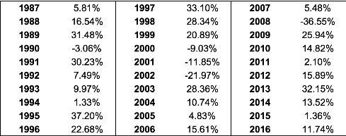 Порядок прибыльных лет имеет сильное значение и может нести риск