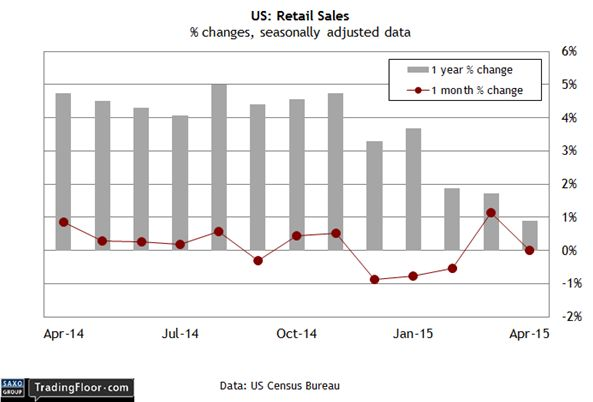 РБНЗ обвалил NZD;    ждем отчета по розничным продажам США