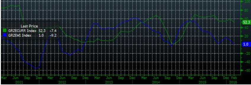 Незначительный рост индексов на фоне невысокой торговой активности