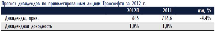 Правительство Москвы исследовало качество сотовой связи в столице и осталось недовольно результатами