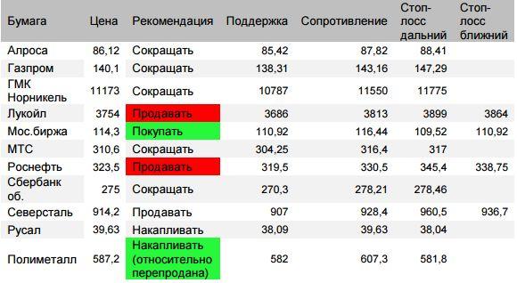 Оценка ситуации по индексу ММВБ (закр.2297,9 (+0,05%))