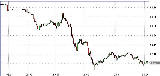 Самый точный прогнозист: курс рубля будет стабилен до конца года