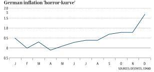 """Немцы негодуют по поводу """"ужасного"""" роста инфляции и страшатся разрушительного цикла бума-краха"""