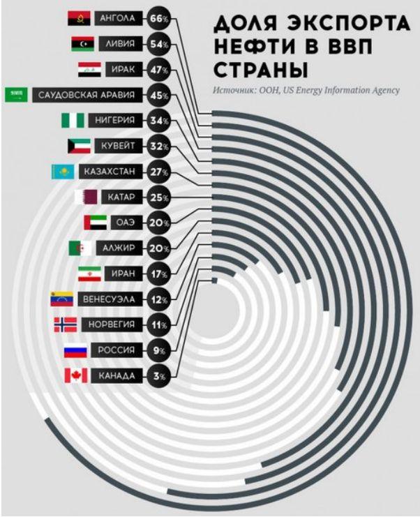 Россия переросла нефтяную зависимость: история одного графика