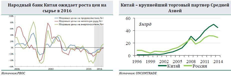 Повышение ставок ФРС стартовало