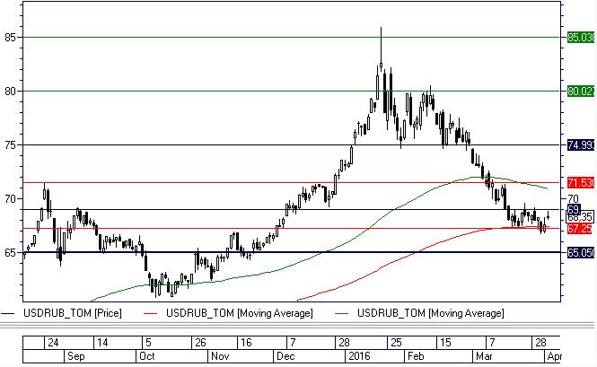 Рубль – долгожданная коррекция