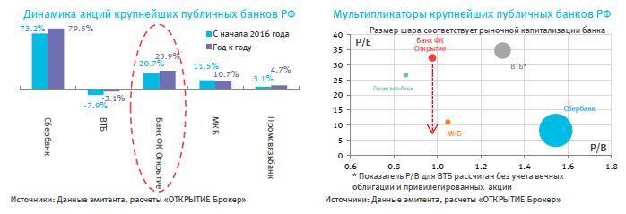 Банк ФК ОТКРЫТИЕ – только вперёд