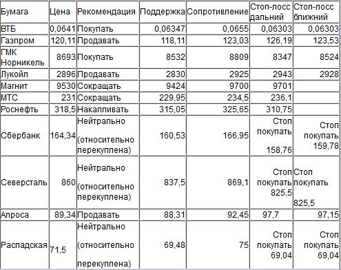Оценка ситуации по индексу ММВБ (закр.1951,89)