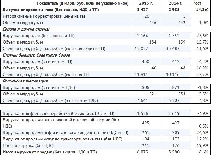 Рублевая прибыль Газпрома по итогам 2015 года выросла в 5 раз