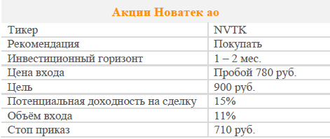 Акции Новатек ао. Рекомендация - ПОКУПАТЬ