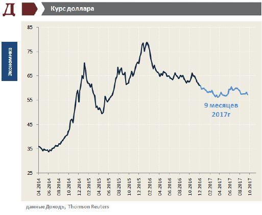 Обзор валютного рынка. Октябрь 2017