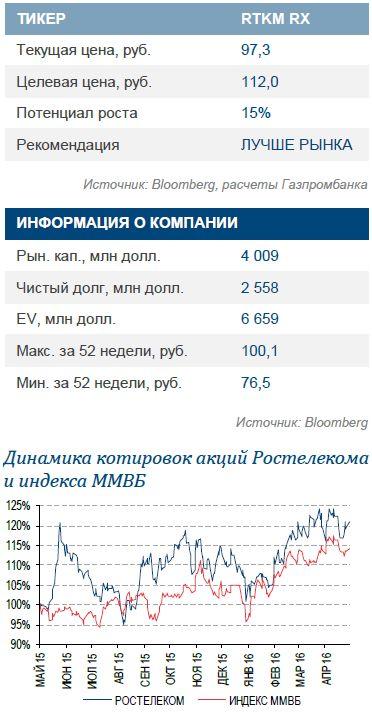Ростелеком: отчетность и дивиденды в рамках ожиданий, прогноз на 2016 г. сохранен