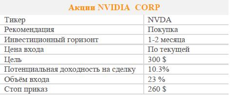 Акции NVIDIA. Рекомендация - Покупать