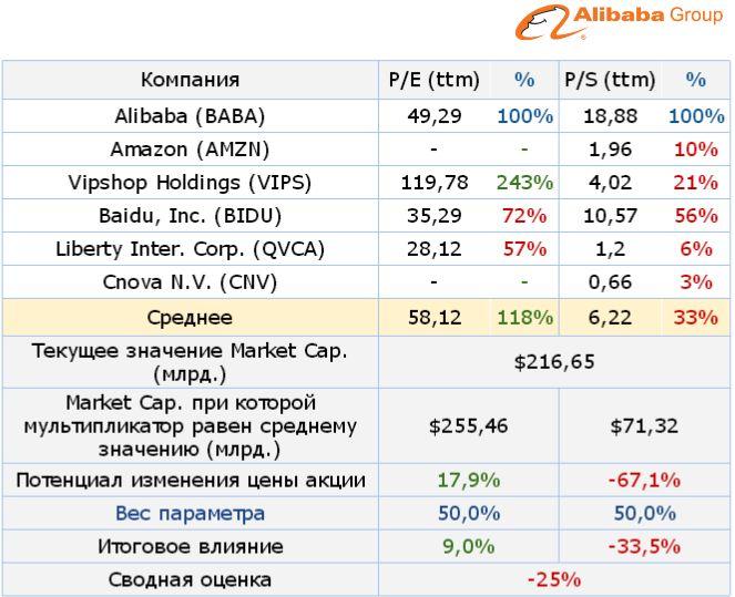 Alibaba: сказка закончилась — роста придется подождать