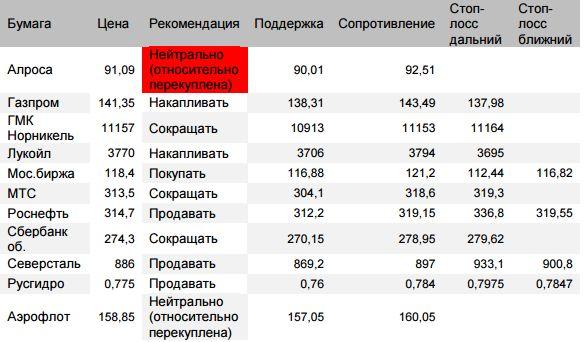 Оценка ситуации по индексу ММВБ (закр.2318,01 (+0,27%)). Расчетная цель утреннего отката  2307 достигнута
