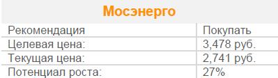 Есть предпосылки для продолжения ралли акций Мосэнерго