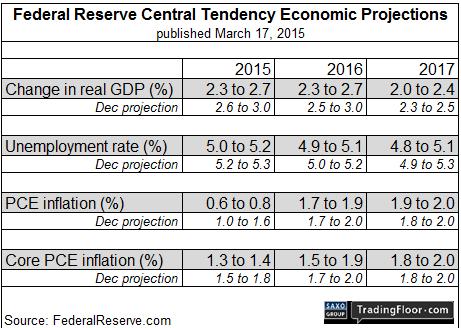 FOMC не скажет ничего интересного, но рынок все равно среагирует
