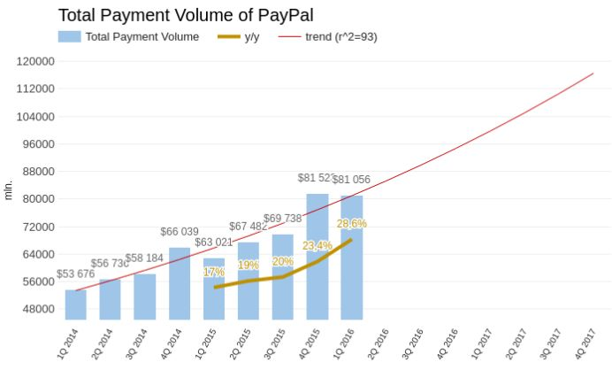 Момент настал — купи PayPal!