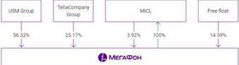 """Продажа пакета Telia в """"Мегафоне"""" будет длительное время давить на котировки оператора"""