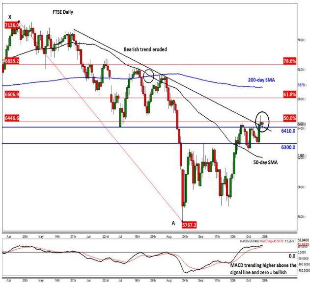 FTSE: Британские фондовые индексы готовятся к большому рывку на этой богатой событиями неделе?