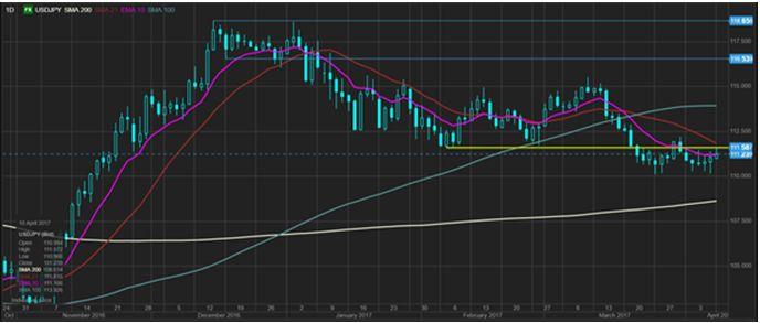 USD растет после взлета в пятницу
